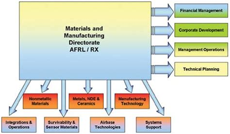 Research papers on manufacturing systems