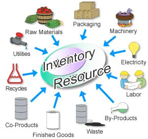 Flexible Manufacturing Systems Research Papers